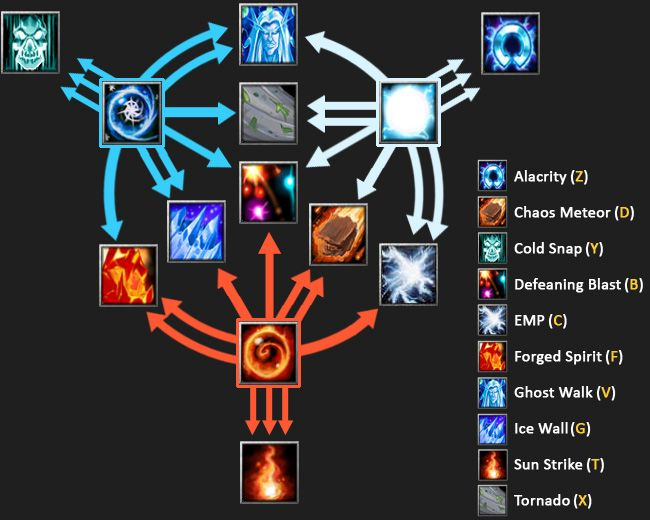 Made a quick and clear image of Invoker spells. I use this ...